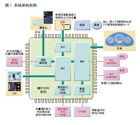 富士通车载应用高性能图形系统控制器