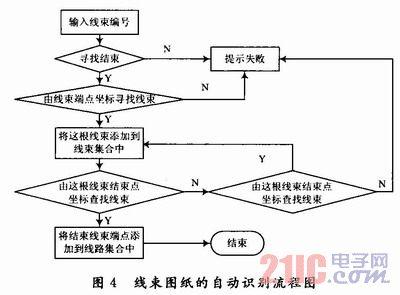 图纸方法线束的自动识别汽车-21ic中国电子网要为什么图纸装修图片