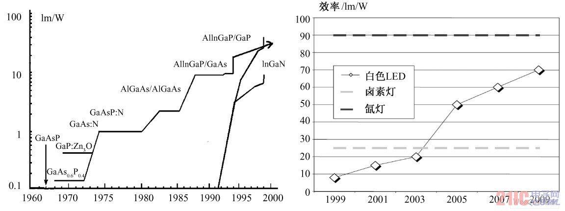LED 发光效率发展趋势( 左) 及与传统光源效率比较( 右)