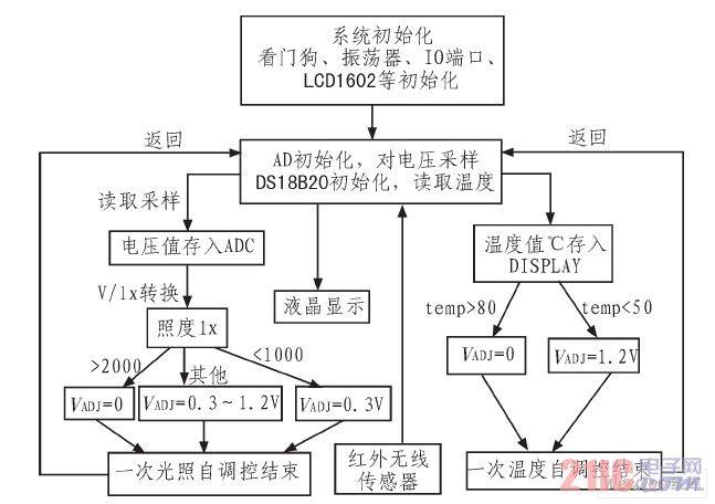 系统程序设计的流程框图图片