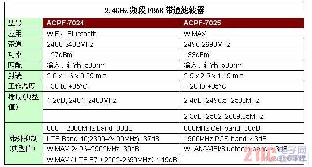 2.4GHz频段 FBAR带通滤波器主要性能