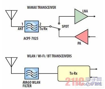 典型的多系统框图