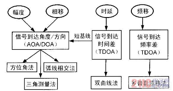 干扰源定位技术分类