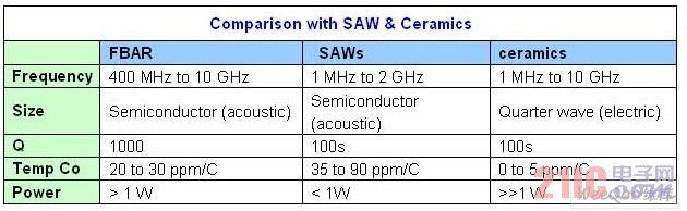 AVAGO FBAR与SAW, 陶瓷滤波器性能比较