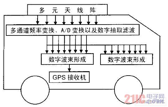 车载干扰监测系统示意图