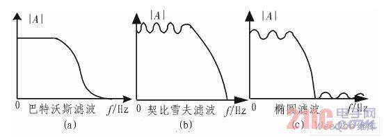 基于DDS的椭圆函数低通滤波器的设计
