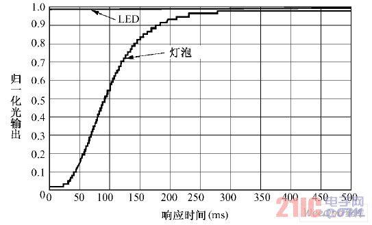 LED 与传统光源点亮相应时间对比