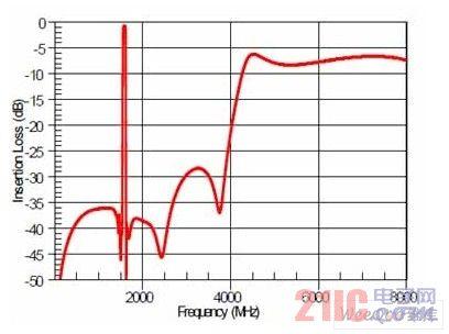 AGPS-C001 天线—GPS端衰减