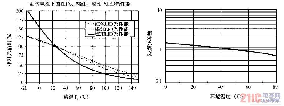 LED 发光性能与结温、环境温度的关系
