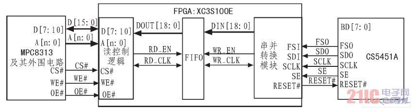 CS5451A控制系统框图
