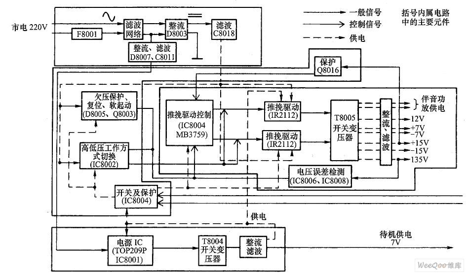 TCL-HiD432/522 型背投彩电电源电路构成方框图