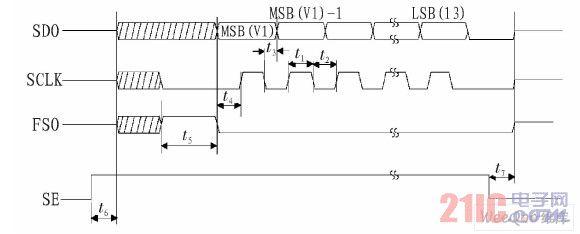 CS5451A串行输出时序图