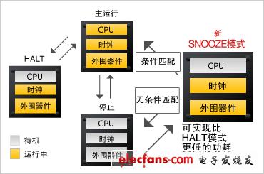 工程师谈理想MCU 低功耗TCO平台化
