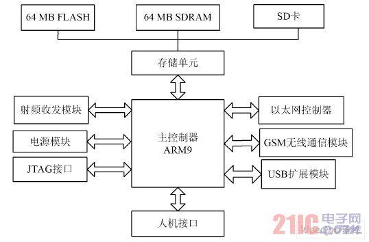 网关硬件架构图