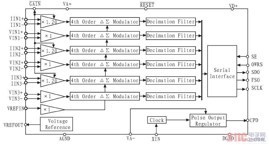 CS5451A结构框图