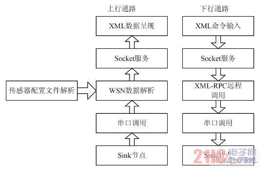 网关系统的软件架构