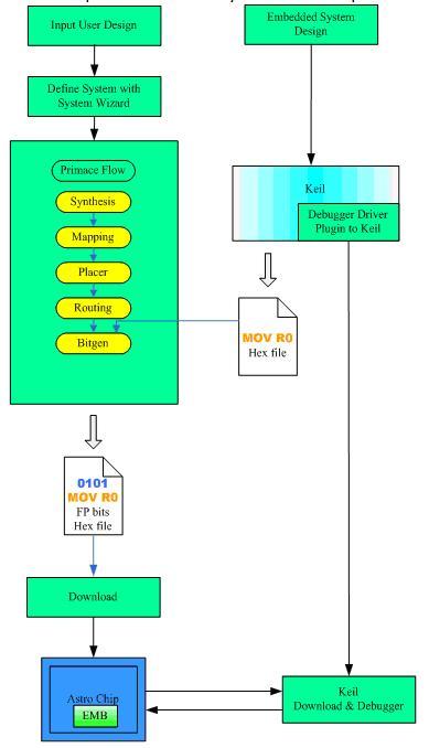 试用手记:为国产FPGA正名(一)