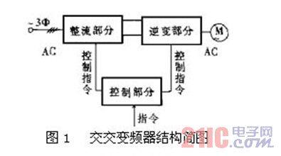 简论变频器广泛应用对电力系统的影响