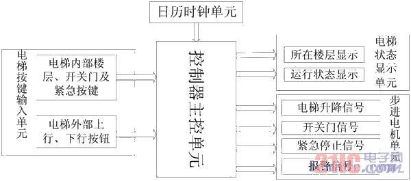 电梯控制器系统框图