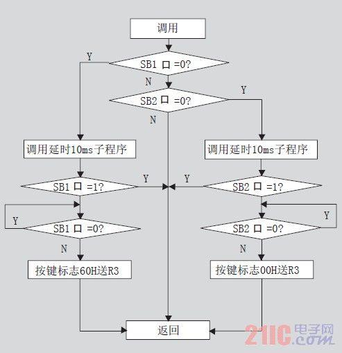浅析8051模块化编程技巧