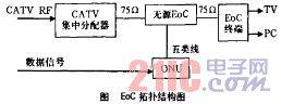 浅谈NGB广播电视网络与EoC技术