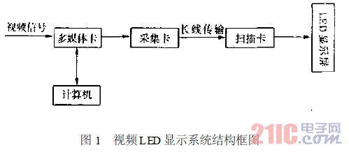视频LED 显示系统结构框图