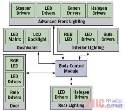 汽车照明系统框图