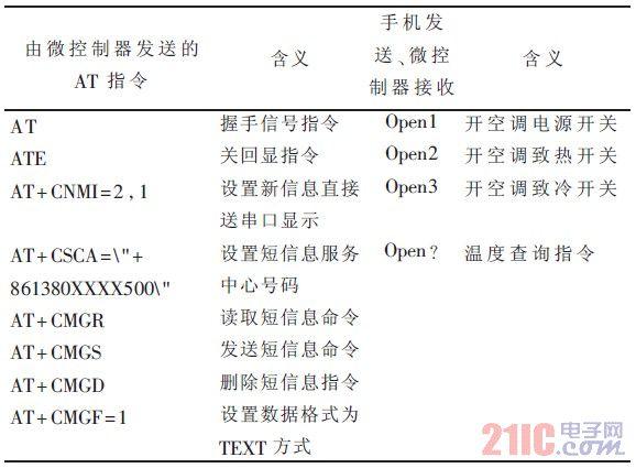 表1 系统中执行的AT 指令