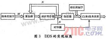 基于FPGA的高阶QAM调制器的实现