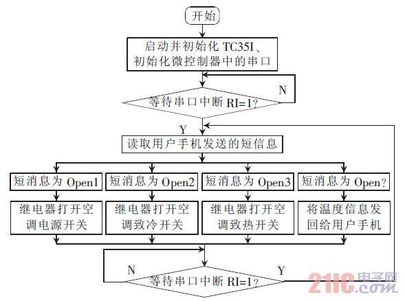 图6 系统工作流程图