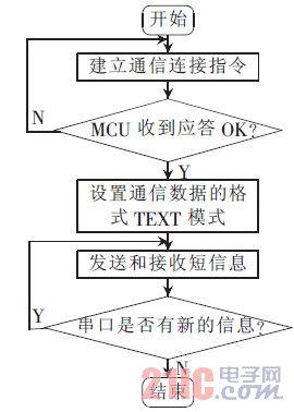 图7 TC35I 工作流程图
