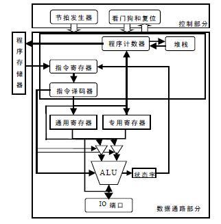 MCU结构细化图