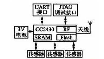 ZigBee节点硬件结构