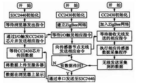 网关软件程序流程图