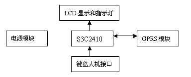 基于嵌入式系统的GPRS系统结构框图