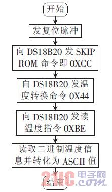 图8 DS18B20 工作流程图
