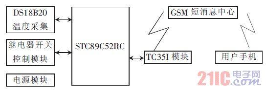 图1 系统组成方框图