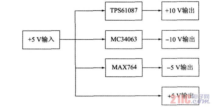 图2 电源模块