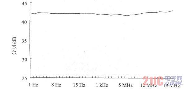 图9 放大器幅频特性