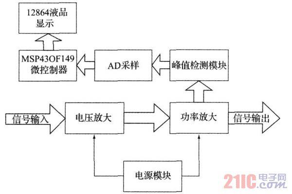 图1 系统总体框图