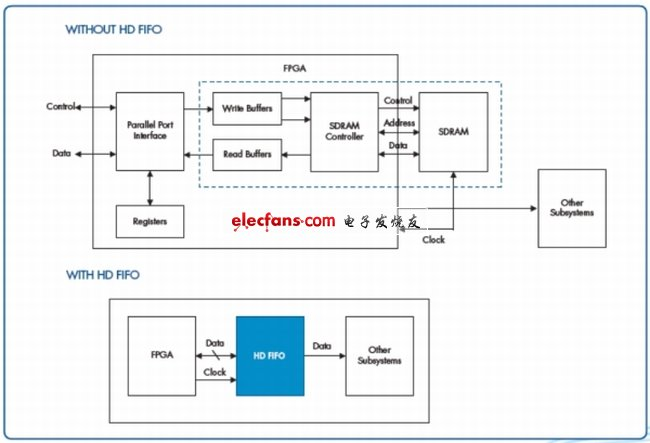 Figure6.有无高密度FIFO系统框图比较。(电子系统设计)