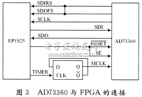 AD73360与FPGA的连接图