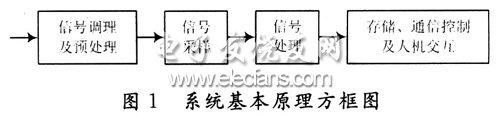 电能质量检测系统框图