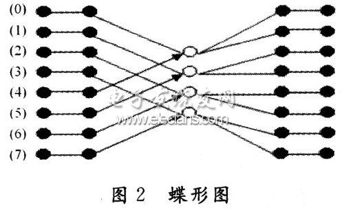 传统的基2蝶形图