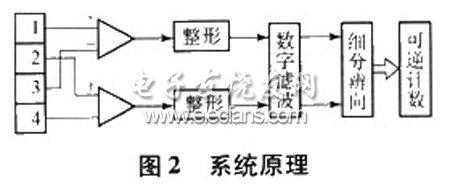 光栅位移测量仪系统原理图