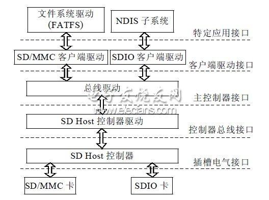 SD卡协议栈体系结构