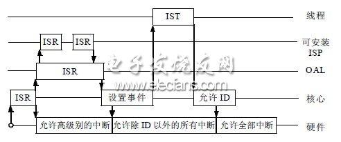 WindowsCE中断处理过程