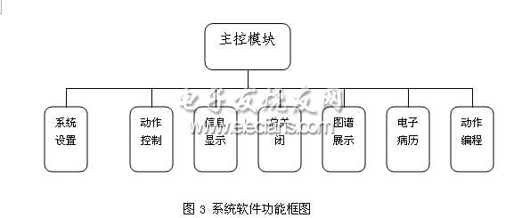基于ARM的牵引理疗系统软件功能图