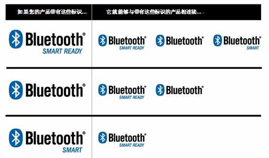蓝牙技术联盟推出全新的BLUETOOTH SMAR