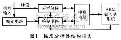 多道脉冲幅度分析器的设计结构框图